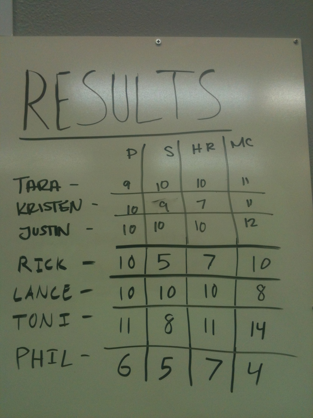 Tabata Scores from 5/22 WOD