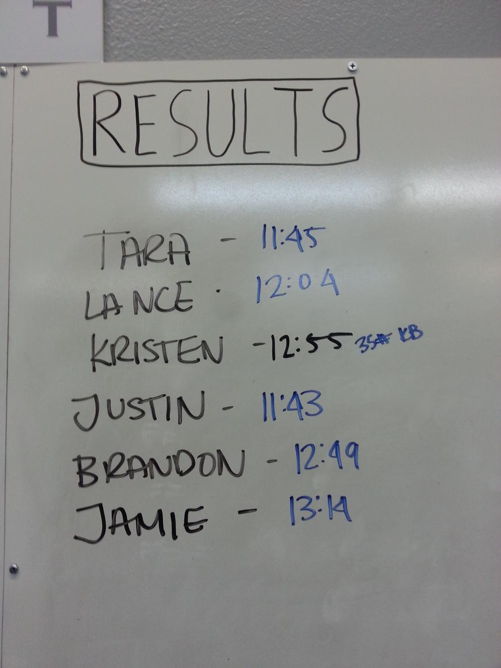 HELEN results