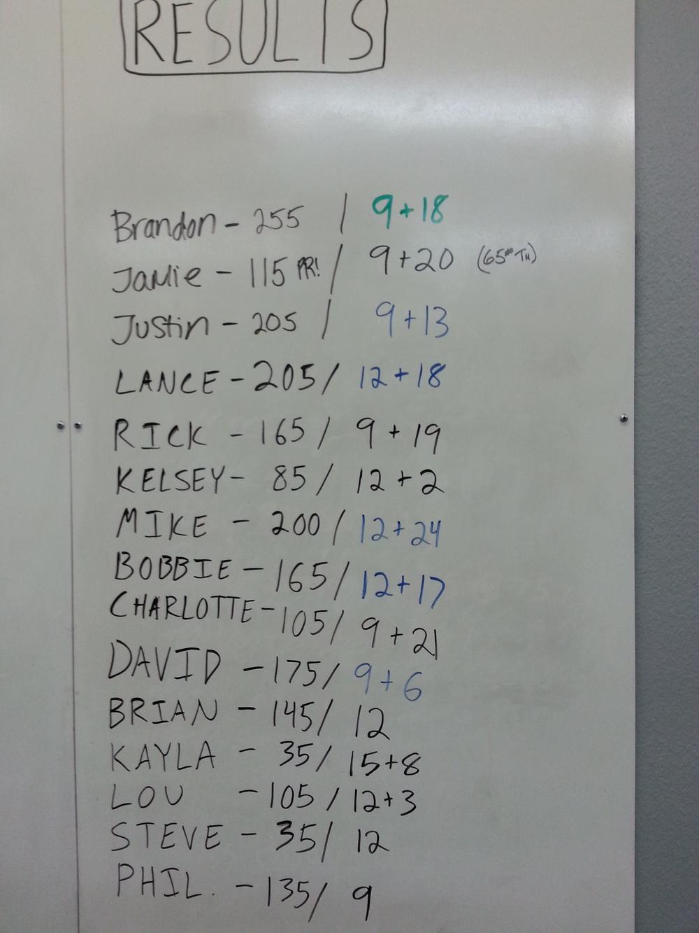 Scores on scores on scores