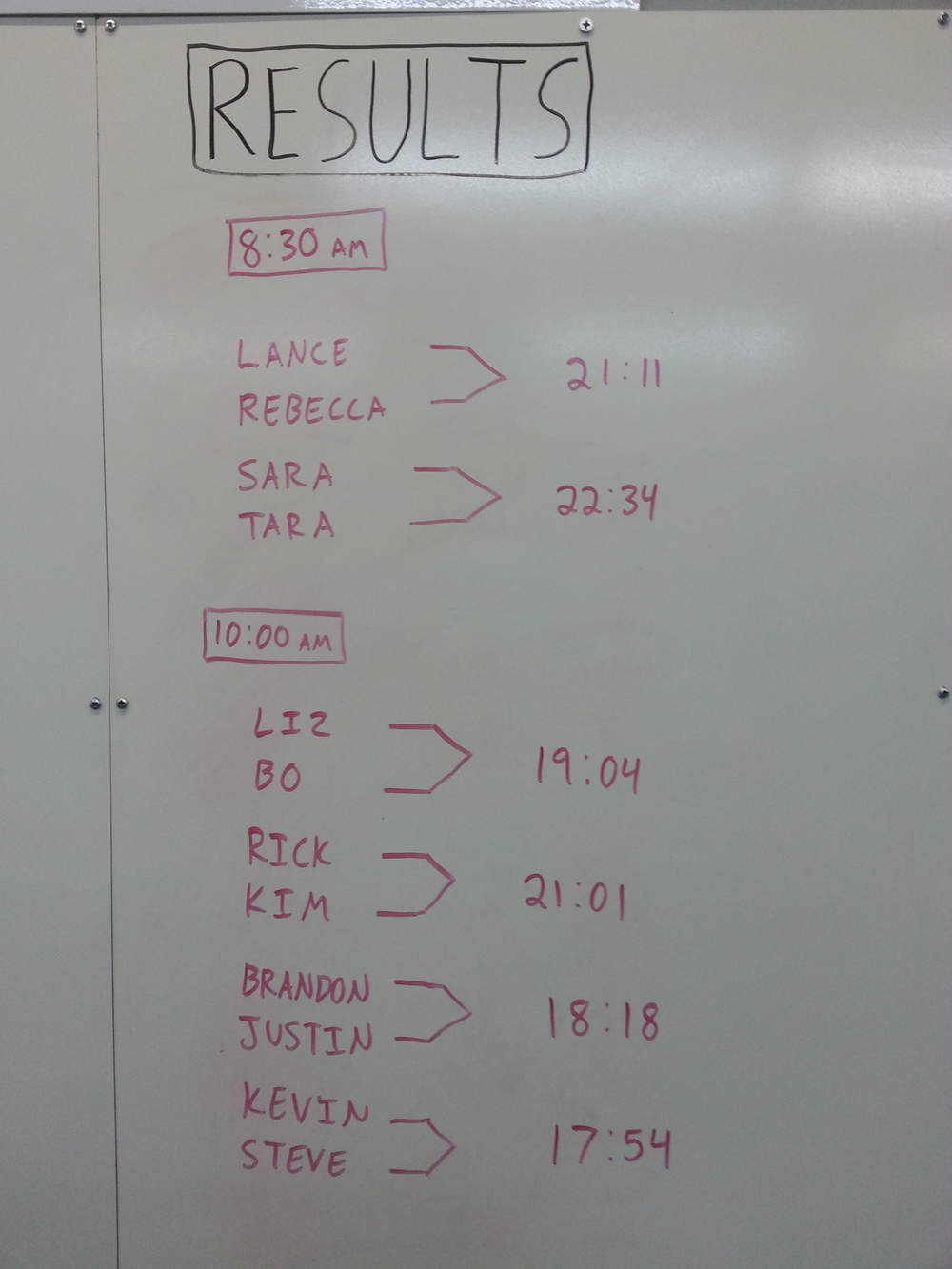 Results from the Saturday (8/31) Partner WOD.