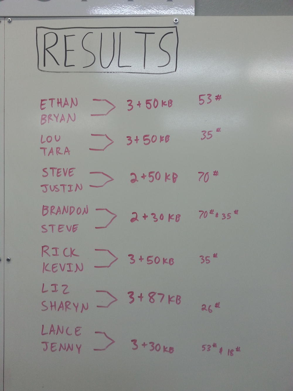 Results from 9/2 Labor Day WOD!