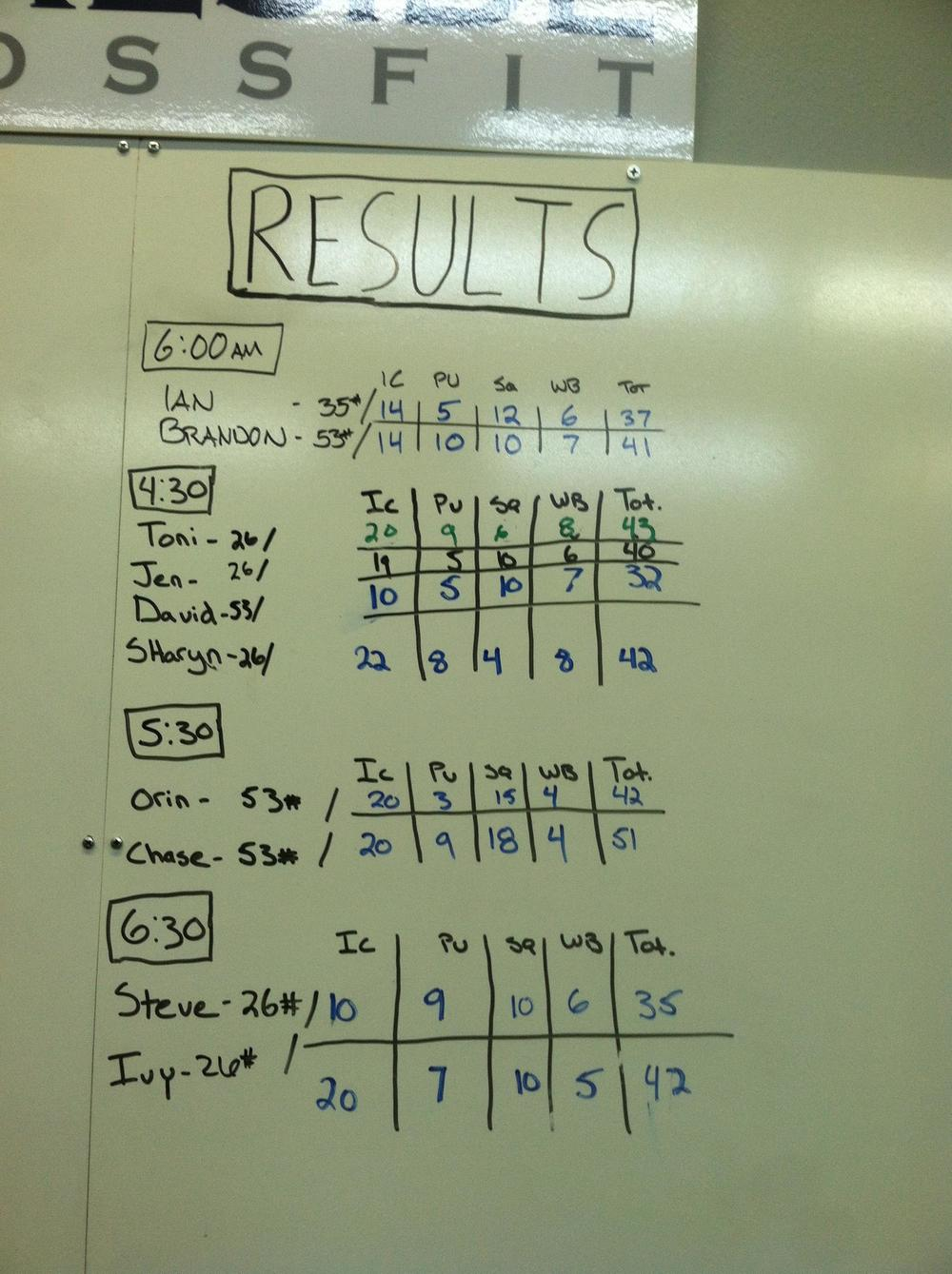 Results from 10/17!