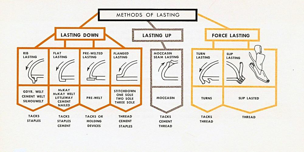 Methods of Lasting - Version 2 (1).jpg
