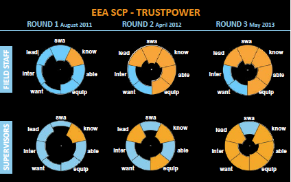 Trustpower SADAR™results over the first three rounds.   More
