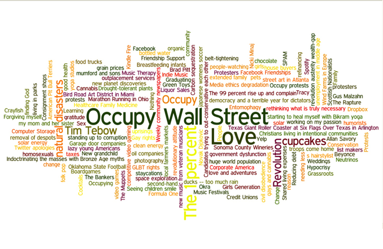 npr :      Answering The Question 'What Was It A Good Year For?'    We asked for your input — and hundreds of readers responded  with their suggestions of the things that had a good 2011. Then we took  the results and used them to seed a Word Cloud.