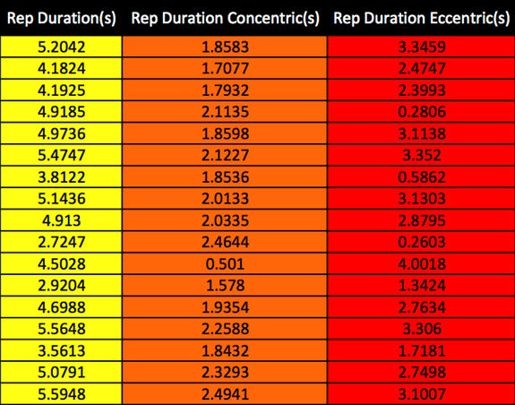 The table above is three columns of the exported .CSV file focusing on the concentric rep duration, eccentric rep duration and total rep time. The colors are used for illustrative purposes only.