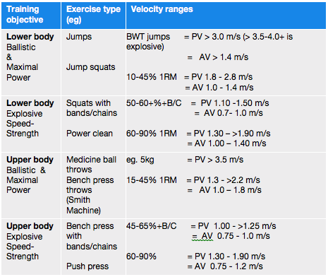 Table 3.  General guidelines for some key dynamic effort/power exercises for both Peak (PV) and Average (AV) velocity in m/s.