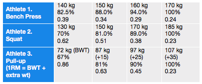 Table 1   . A simple work up to maximum effort test allows the coach and athlete to gain knowledge of velocity scores with not just the resistances tested, but due to the linear relationship between velocity and resistance, also knowledge of what velocities would be expected with resistances close to those actually tested.