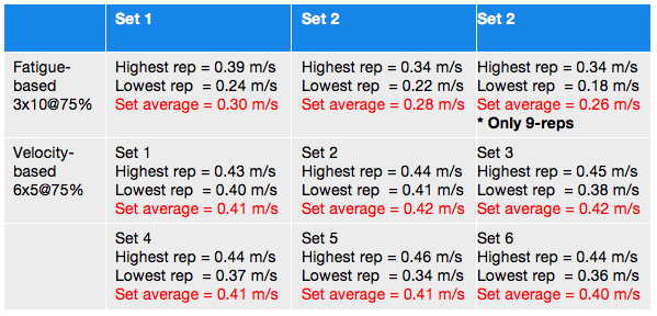 """Table 2.  Comparing """"fatigue based training"""" (FBT) to Velocity Based Training (VBT). The same weight and total reps were used and completed in the same total time period with the same training week."""