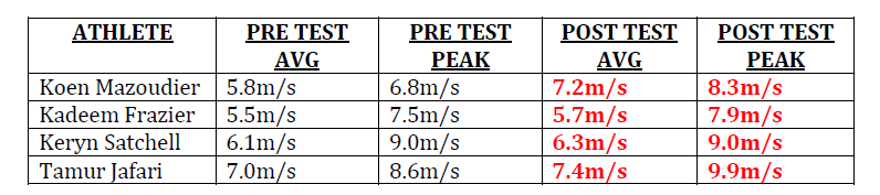 Table 1: Peak velocity and average peak velocity of five punches tested pre- and post warm-up.