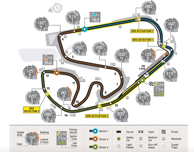 Figure 2.  Sao Paulo Circuit in Brazil - A completely different challenge. Higher speeds, more run-off, a lot of elevation and it's anti-clockwise which is rare for a GP track. Plus has a very long fast final corner that really challenges the neck.                                                                    Source =  https://thejudge13.com/2014/11/05/f1-circuit-profile-2014-brazil-sao-paulo-autodromo-jose-carlos-pace-interlagos-round-18/