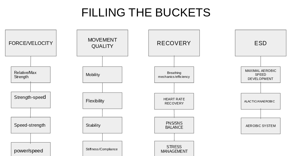 "Figure 1: Example of ""filling the buckets"" approach to training multiple performance qualities simultaneously."