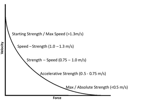 Figure 2: Force-Velocity curve (Adapted from Bryan Mann)