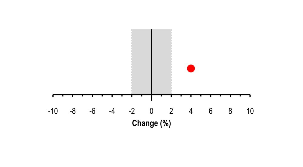 Figure 2: Observed change (red point) against threshold for practical importance (Dotted grey line. Light grey shaded area = trivial)