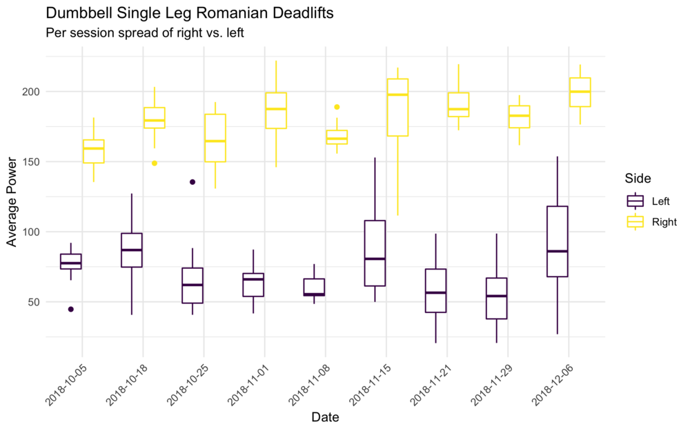 Figure 3: Average power across left and right legs in the single leg Romanian deadlift (DB)