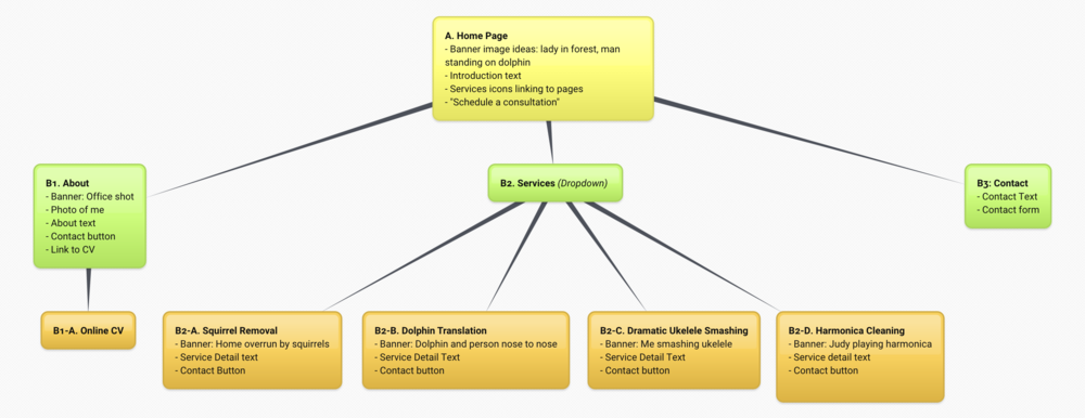 Image of example site map plan for Squarespace website