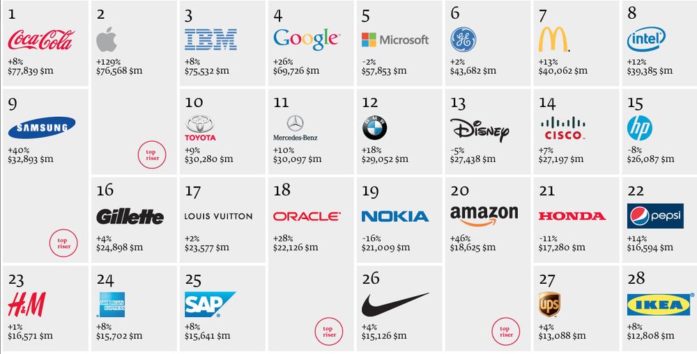 Värdens högst värderade varumärken 2012.