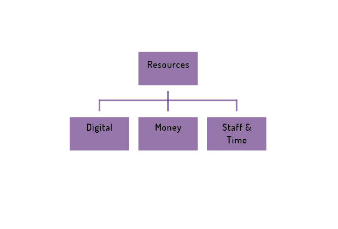 DIGITAL RESOURCE CONSIDERATIONS