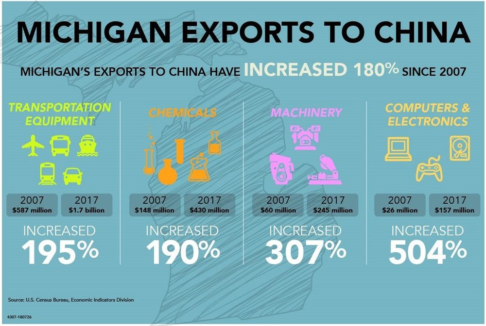 Michigan Economic Development Corporation    10,837 followers  6d  Exports from Michigan companies to China have grown 180% since 2007, with transportation equipment leading the way with $1.7 billion in total exports in 2017.   hashtag#MichiganMade