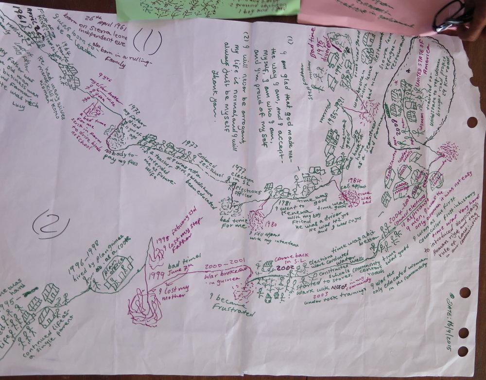 IMG_0829 Life Map 1- Luc Jibrila.JPG
