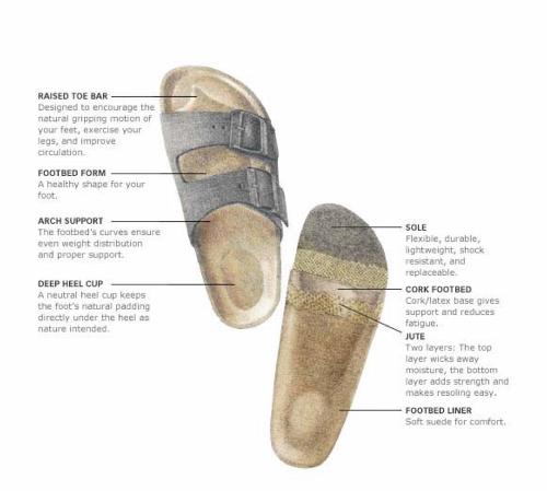 70f9b9a29c Conscious Footwear: Birkenstock — RW Beyond The Box