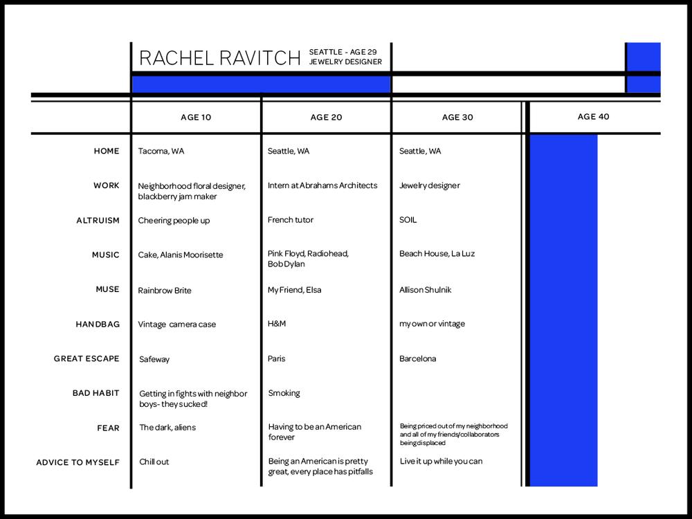 Rachel Ravitch bio.png
