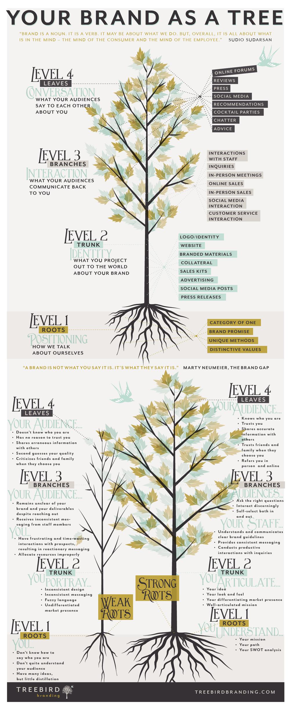 yourbrandasatree_treebirdbranding.com.jpg