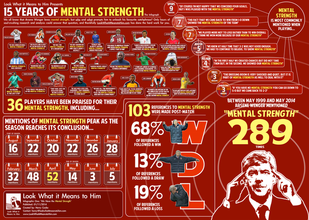 "'Arsene Wenger's Mental Strength Infograph' was produced by searching for the term ""mental strength"" across multiple online news sources and finding distinct mentions of the term.  Each mention was logged according to its date, whether it was in relation to a player or a team, and if it was mentioned directly after a match - what wa sthe result of that match?  This data set was then reviewed to ensure double-counting had not occured.  In short, it took ages."