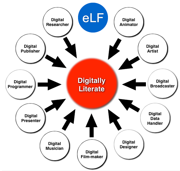 View the eLearner Framework