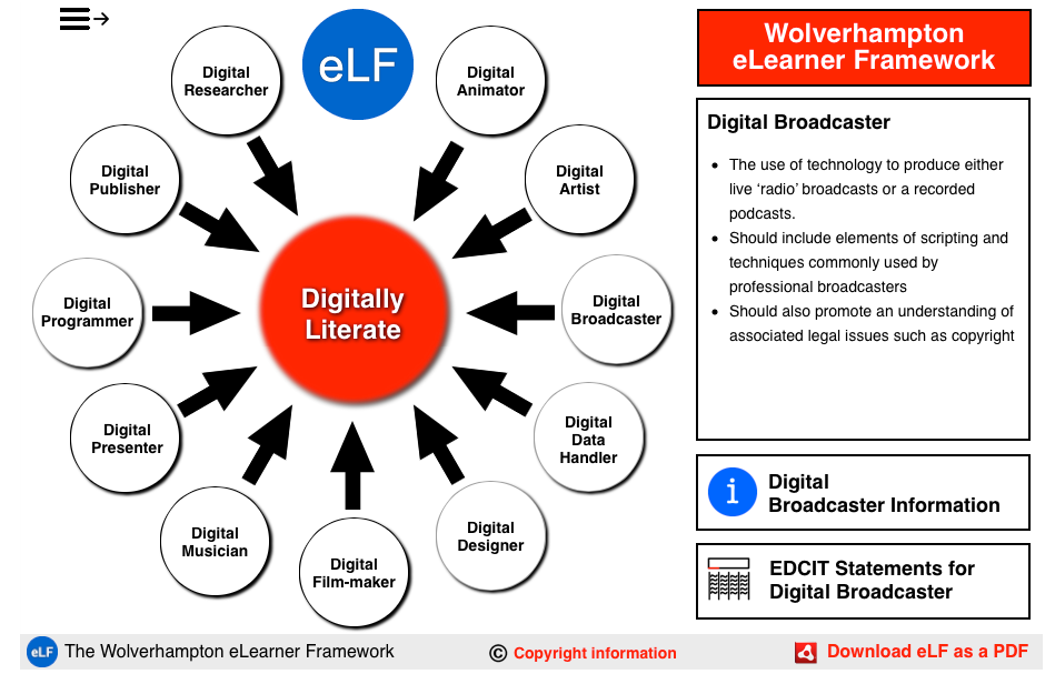 Access the eLearner Framework online