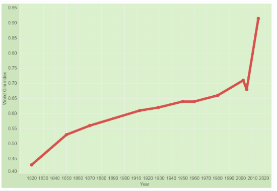The Gini Index since 1820. The higher the score, the more unequal society tends to be. Chart by J. Blum. Data by B. Milanovic