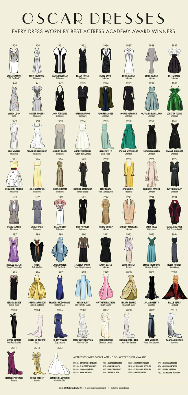 To be honest, this is the kind of infographic I'm interested in…  Every Best Actress Oscars dress since 1929