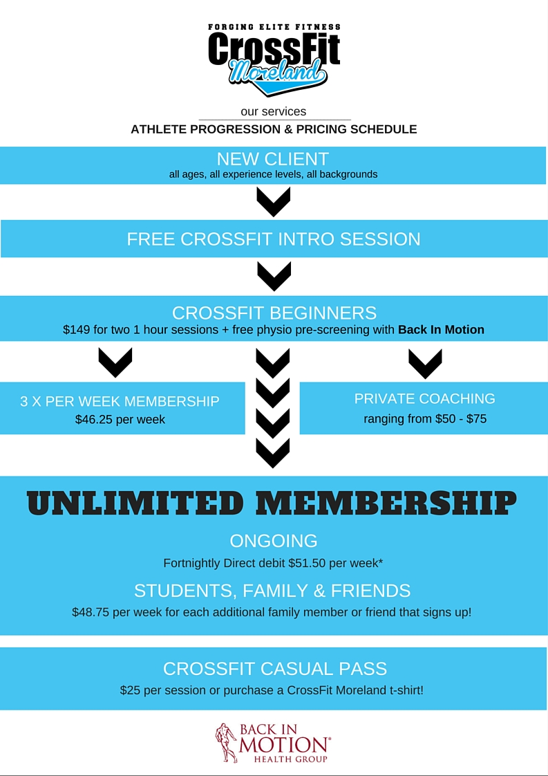 Athlete Progression and Pricing Schedule