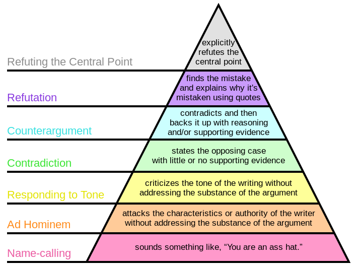 heirarchy of disagreement.png