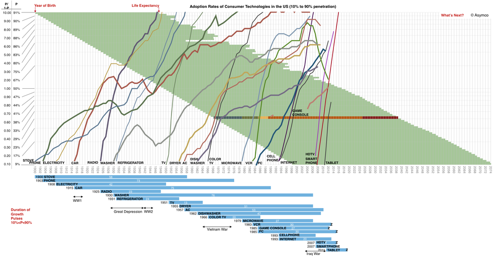 Adoption-Rates-of-Consumer-Technologies.png