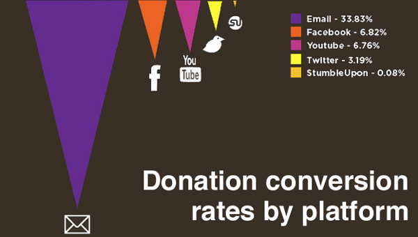 Email Conversion Rates