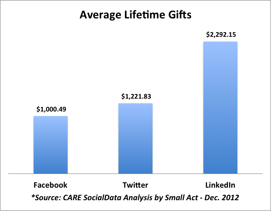 Average lifetime gifts