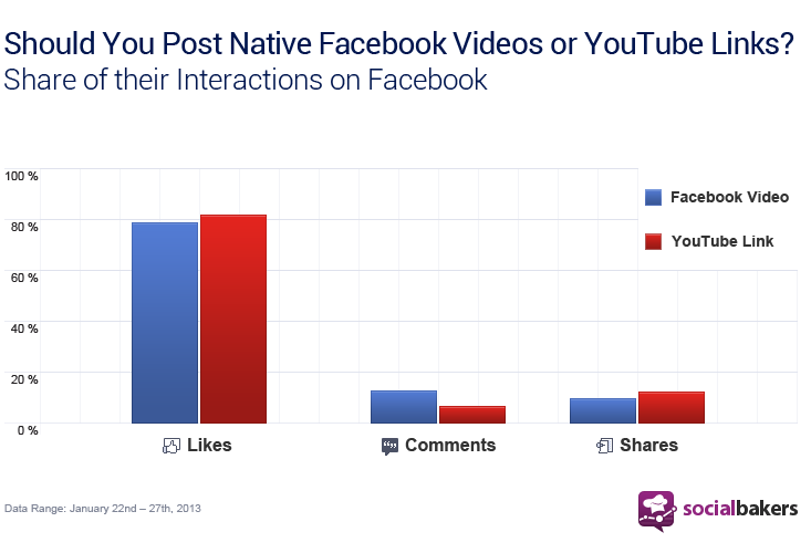 YouTube vs. Facebook chart