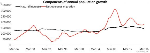 Annual-Population-Growth-Latte-Property