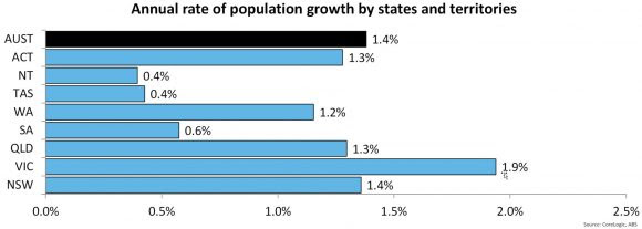 Population-Growth-By-States-Latte-Property