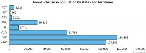 Annual-Population-Change-By-States-Latte-Property