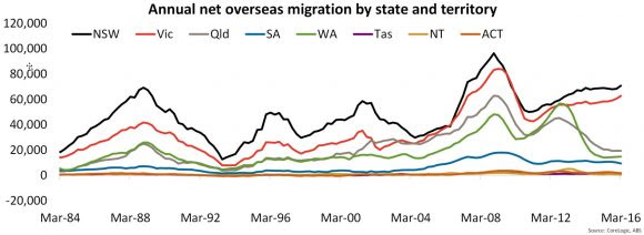 Annual-Net-Overseas-Migration-Latte-Property
