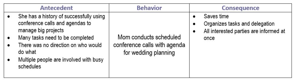 wedding guest behavior bloom behavioral consulting llc. Black Bedroom Furniture Sets. Home Design Ideas