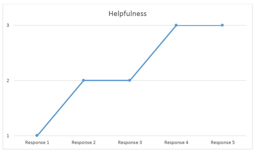Everyday_Experiment_Prescriptions_graph.png