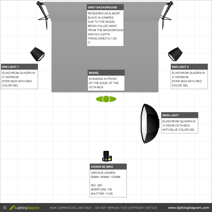 studio lighting tutorial rim lights color gels brian mcnamara rh brian mcnamara com UML Diagram Tutorial Solar Energy Diagram