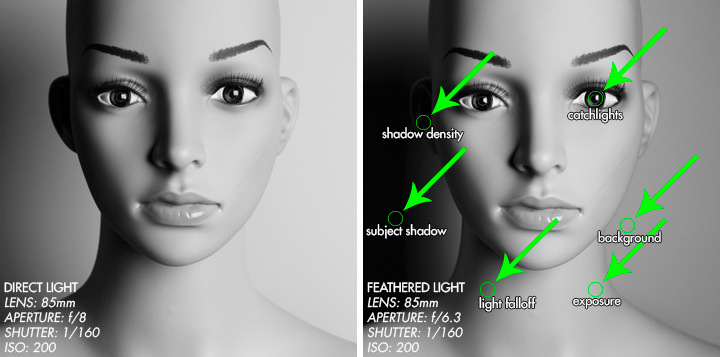 Studio Lighting Tutorial - Feathered Light - Direct Light versus Feathered Light - Dublin Portrait and Fashion Photographer