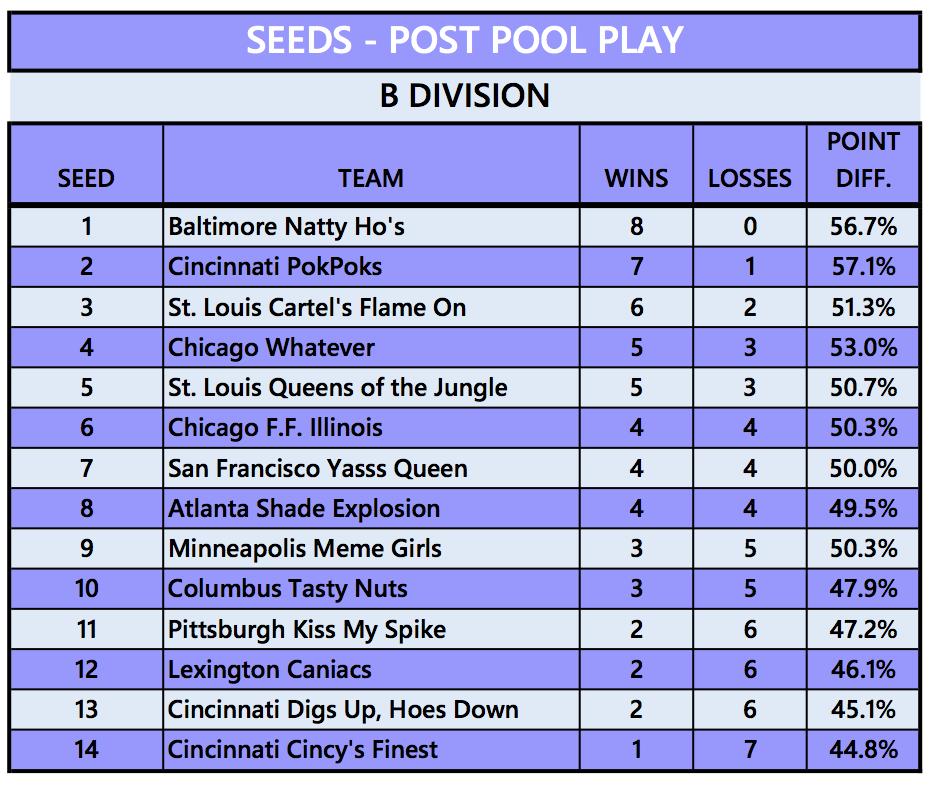 B Div Seeds.png