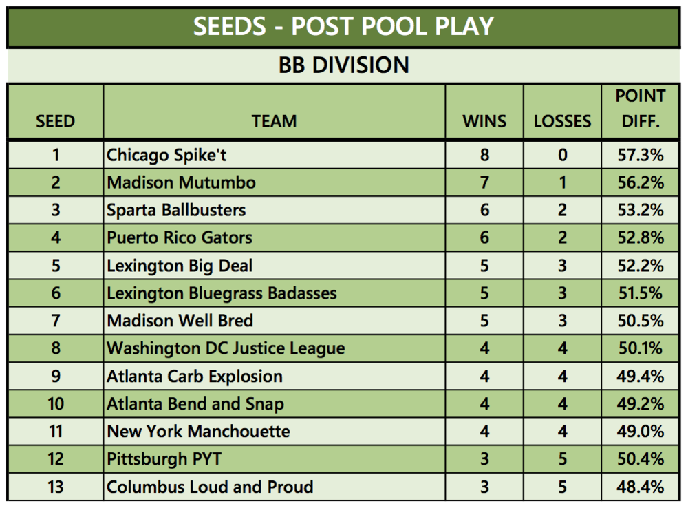 BB Div Seeds.png