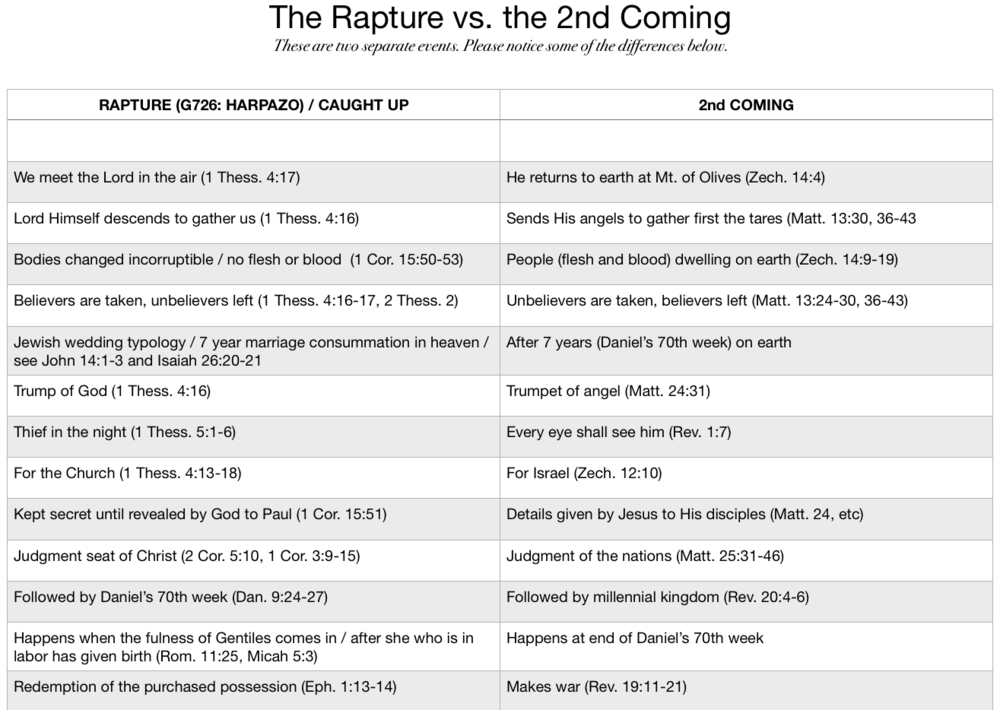 Rapture versus 2nd Coming: two separate events