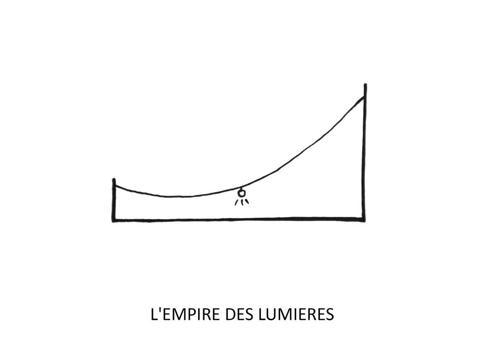 l'empire des lumières